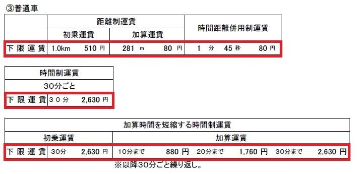 【公定幅運賃の範囲】